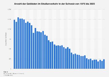 Getötete im Straßenverkehr in der Schweiz bis 2017