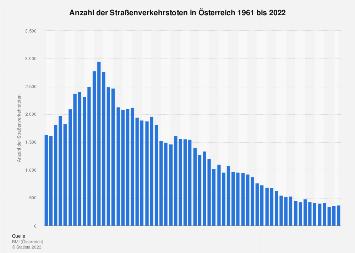 Straßenverkehrstote in Österreich bis 2017