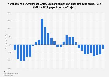 Veränderung der Anzahl der BAföG-Empfänger bis 2018