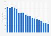 Nettowerbeeinnahmen der Publikumszeitschriften bis 2017