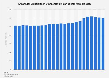 Anzahl der Brauereien in Deutschland bis 2017