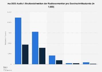 Reichweite der Vermarkter von Radiowerbung laut ma 2017 Radio II