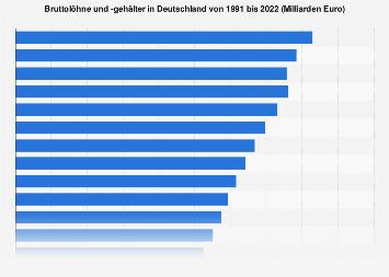 Bruttolöhne und -gehälter in Deutschland bis 2018