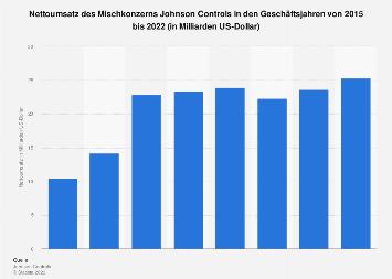 Umsatz weltweit von Johnson Controls bis 2017
