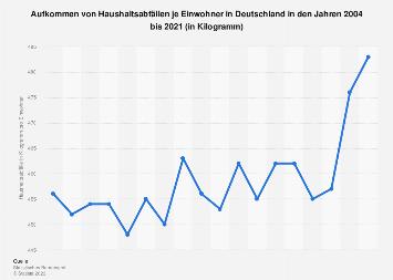 Haushaltsabfall - Pro-Kopf-Aufkommen in Deutschland bis 2017