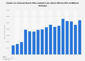 Umsatz von Anheuser-Busch InBev weltweit bis 2018