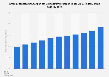Erneuerbare Energie - Anteil am Stromverbrauch in der EU-28 bis 2016