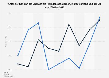 Anteil der Schüler, die Englisch lernen, in Deutschland und EU bis 2012
