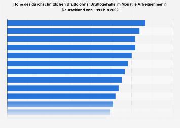 Bruttolohn/ Bruttogehalt im Monat je Arbeitnehmer in Deutschland bis 2016