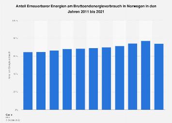 Norwegen - Anteil Erneuerbarer Energien am Energieverbrauch bis 2016
