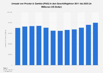Umsatz von Procter & Gamble (P&G) bis 2018