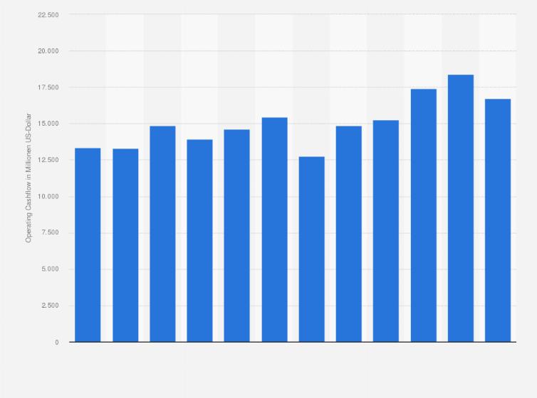 Operating Cashflow Von Procter Gamble Pg Bis 2018 Statistik