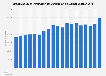 Umsatz von Unilever weltweit bis 2017