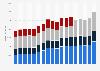 Umsatz von Unilever weltweit nach Produktsegmenten bis 2017