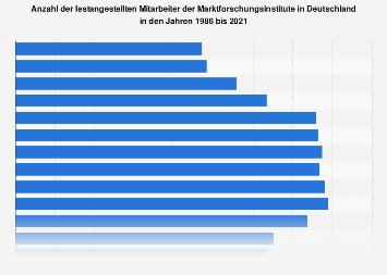 Anzahl der Mitarbeiter der Marktforschungsinstitute in Deutschland bis 2017