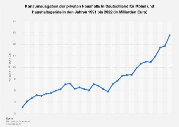 Konsumausgaben in Deutschland für Möbel und Haushaltsgeräte bis 2018