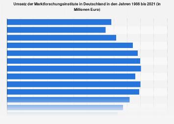 Umsatz der Marktforschungsinstitute in Deutschland bis 2017