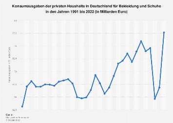 Konsumausgaben für Bekleidung und Schuhe in Deutschland bis 2016