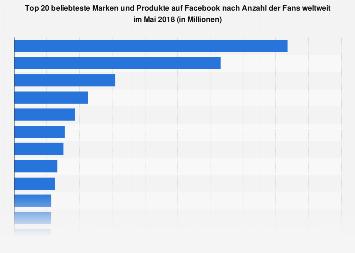 Beliebteste Marken auf Facebook nach Anzahl der Fans in Deutschland 2018