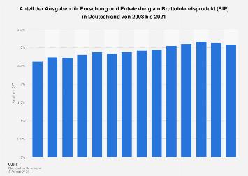 Anteil der Ausgaben für Forschung und Entwicklung am BIP in Deutschland bis 2015