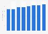 Prognose zum Umsatz mit Grafiksoftware im Segment Modeling & Animation bis 2020
