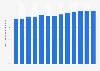 Anteil der staatlichen Mittelzuweisungen für Forschung und Entwicklung bis 2017