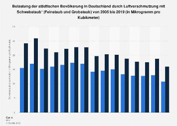 Belastung der Bevölkerung in Deutschland durch Feinstaub und Grobstaub bis 2017