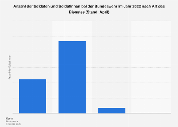 Personalstand der Bundeswehr Art des Dienstes in 2018