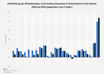 Entwicklung der Einzelhandels- und Verbraucherpreise in Deutschland bis 2018