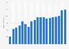 Umsatz von Claas weltweit bis 2018