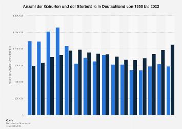 Geburten und Sterbefälle in Deutschland bis 2017