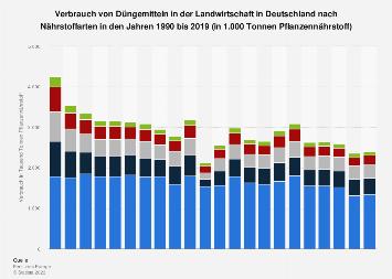 Verbrauch von Düngemittel in der Landwirtschaft in Deutschland nach Nährstoffart 2017