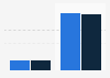 Umfrage - Nutzung von Browser Games in 2009 und 2010