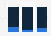 Umfrage - Nutzung von Online und Browser Games in 2010