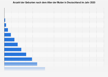 Geburten nach Alter der Mutter in Deutschland 2017