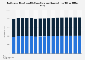 Zahl der Einwohner in Deutschland nach Geschlecht bis 2017