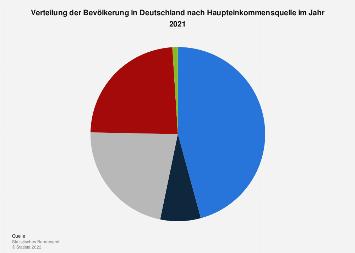 Verteilung der Bevölkerung in Deutschland nach Haupteinkommensquelle 2018