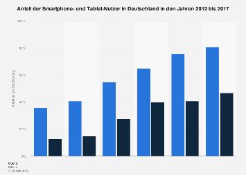 Anteil der Smartphone- und Tablet-Nutzer in Deutschland bis 2017