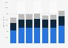 Umsatz von Danone weltweit nach Segmenten bis 2017