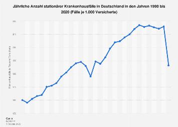 Jährliche stationäre Krankenhausfälle in Deutschland bis 2016
