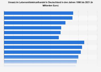 Umsatz im Lebensmitteleinzelhandel in Deutschland bis 2017