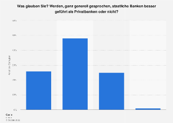 Staatliche Banken Deutschland
