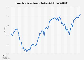 Monatliche Entwicklung des DAX 2018