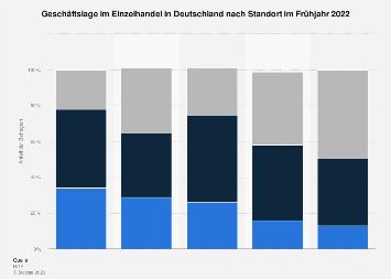 Geschäftslage im Einzelhandel in Deutschland nach Standort Frühjahr 2019