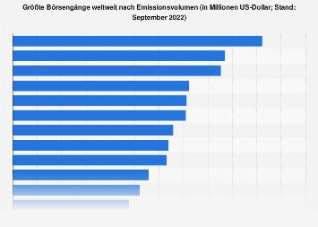 Größte Börsengänge weltweit (Stand: November 2018)