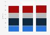 Gasnetz - Länge nach Art der Rohrleitungen bis 2017