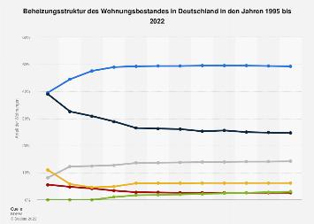 Wohnungsbestand - Beheizungsstruktur in Deutschland bis 2017