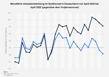 Monatliche Umsatzentwicklung im Großhandel in Deutschland bis November 2017