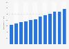 Anzahl der Dollar-Millionäre in Deutschland von 2003 bis 2011 (in 1.000)