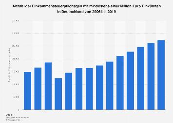 Einkommensmillionäre in Deutschland bis 2014